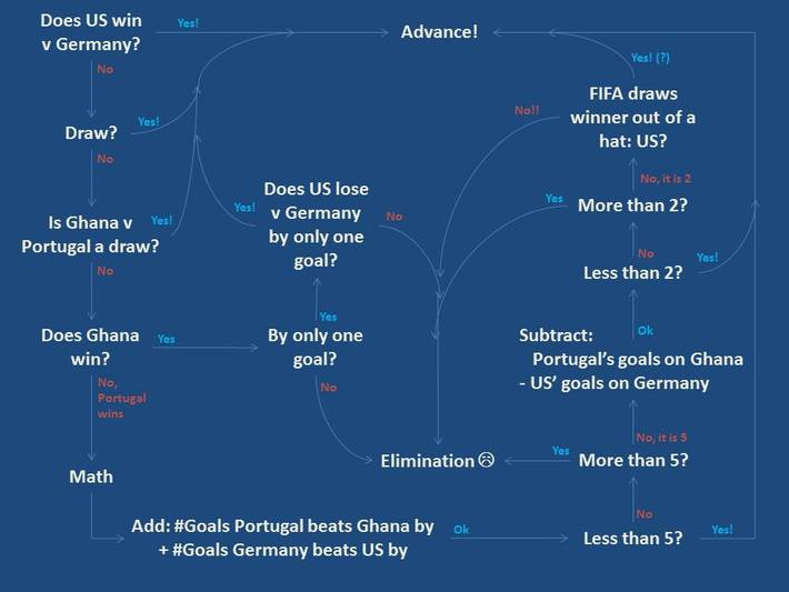 World Cup Simple Flowchart For All Possible Results of Team USA vs Germany